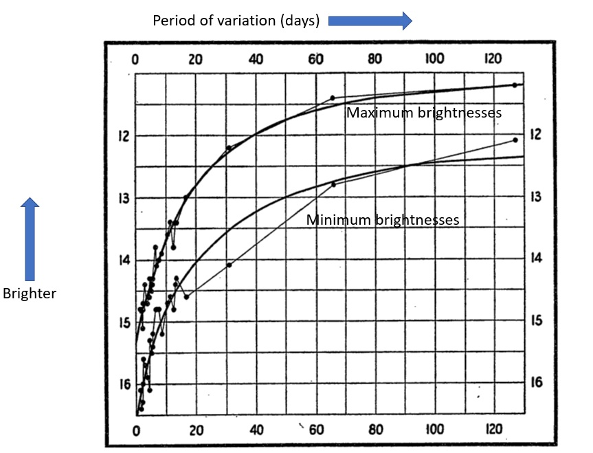 Chart showing brightness and period of variation (days). Reads: Leavitt found that as the mean brightness of these variables increase, their period of variation lengthens. For example, the median brightness of the star with a 65 day period is abut 12.5. But stars with about a ten-day period have fainter mean brightnesses, about 14-1/4.