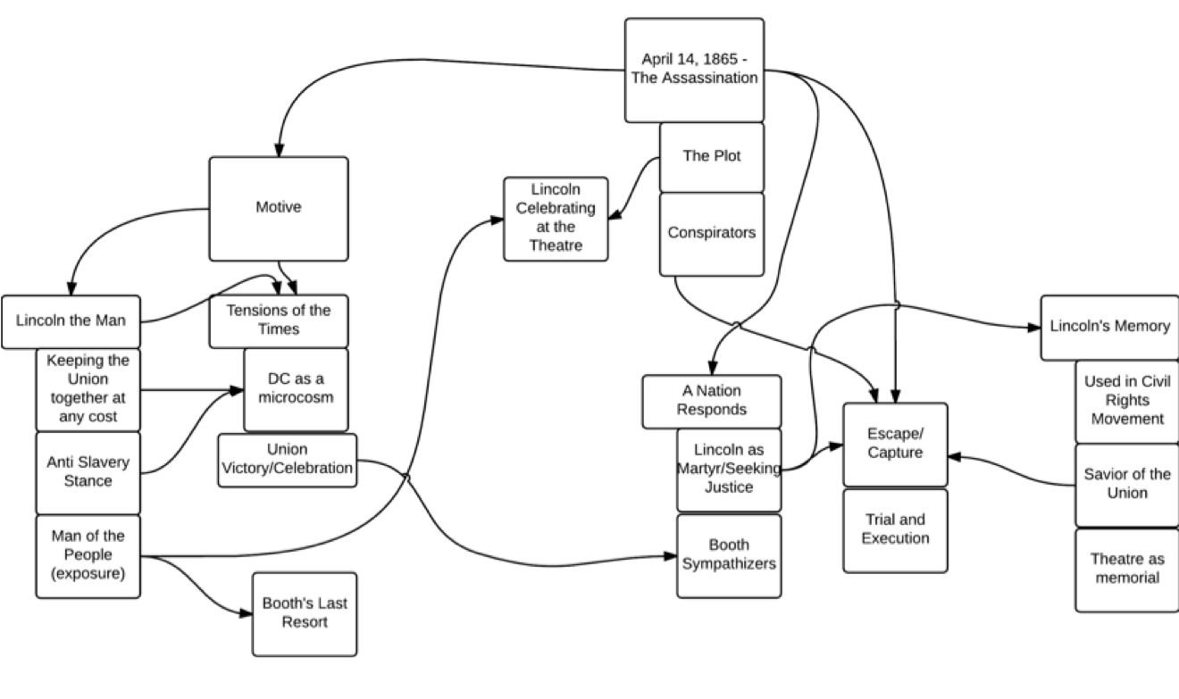 "A basic flowchart of ideas for the new website. Ideas included: ""Lincoln the Man"" ""Lincoln Celebrating end of War with Performance at Ford's"" ""The Assassination"" ""Booth's Motive""  and ""Lincoln's Memory"""